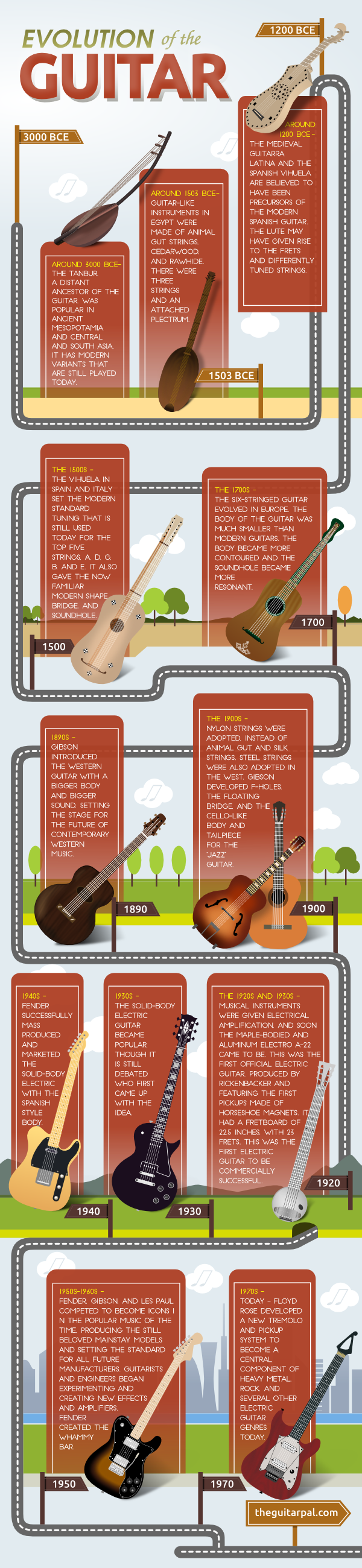 history of the guitar